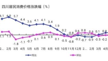 5月四川CPI同比上涨0.9% 淡水鱼价上涨31.4%